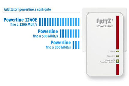 FRITZ!Powerline 1240E Set thumbs2