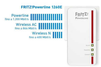 FRITZ!Powerline 1260E Set thumbs2
